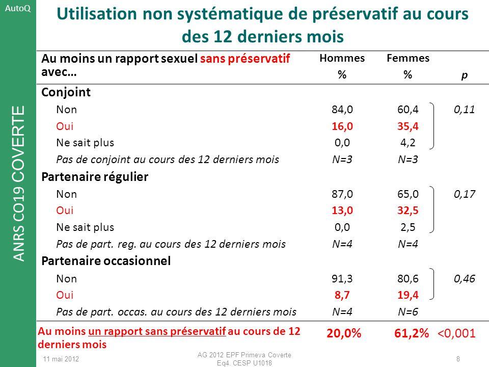 ANRS CO19 COVERTE 11 mai 2012 AG 2012 EPF Primeva Coverte Eq4. CESP U1018 Utilisation non systématique de préservatif au cours des 12 derniers mois Au