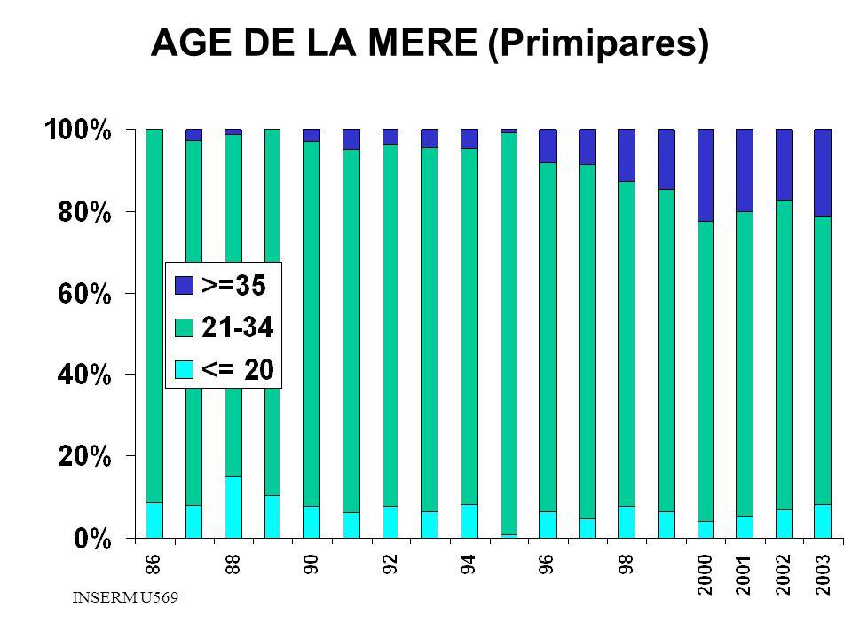 INSERM U569 AGE DE LA MERE (Primipares)