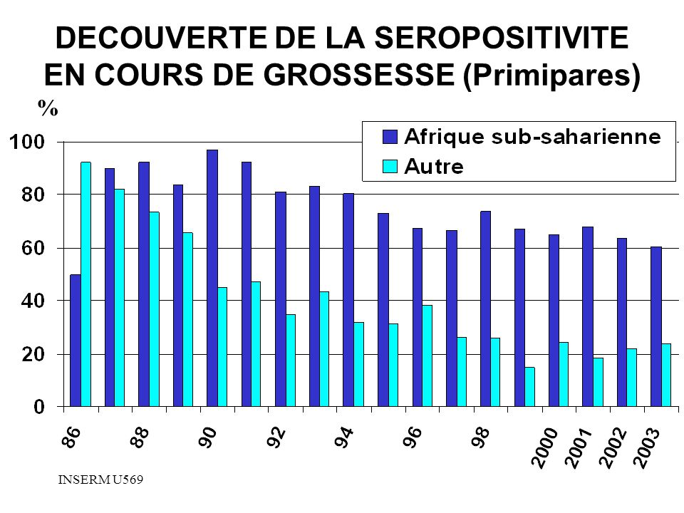 INSERM U569 DECOUVERTE DE LA SEROPOSITIVITE EN COURS DE GROSSESSE (Primipares) %