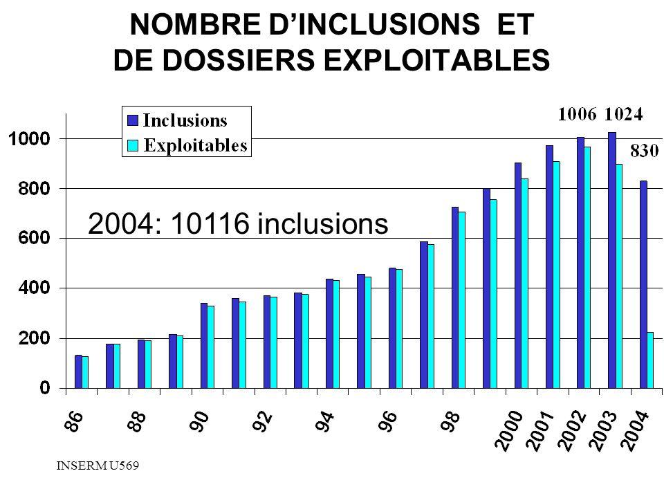 INSERM U569 NOMBRE DINCLUSIONS ET DE DOSSIERS EXPLOITABLES 2004: 10116 inclusions