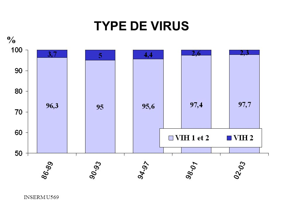 INSERM U569 TYPE DE VIRUS %