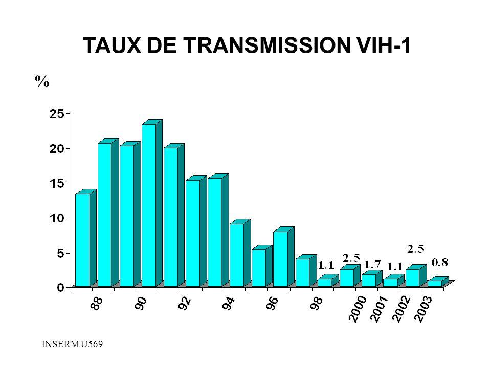 INSERM U569 TAUX DE TRANSMISSION VIH-1 %
