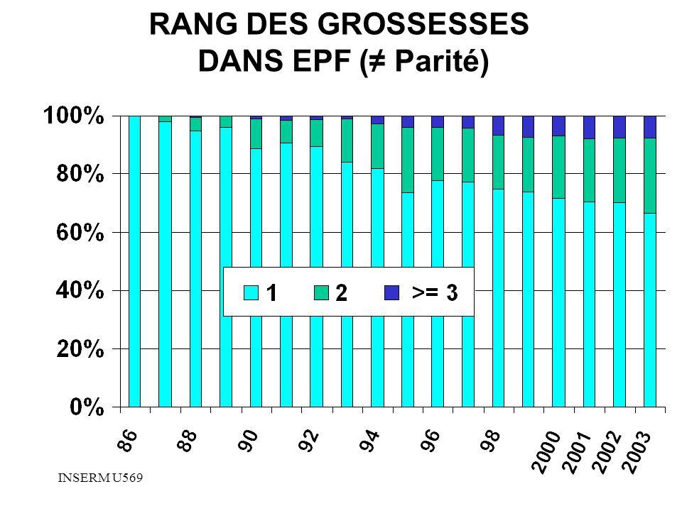 INSERM U569 RANG DES GROSSESSES DANS EPF ( Parité)