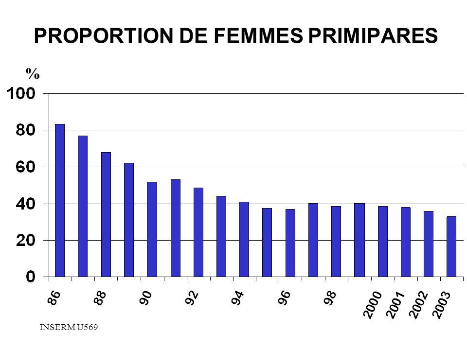 INSERM U569 PROPORTION DE FEMMES PRIMIPARES %