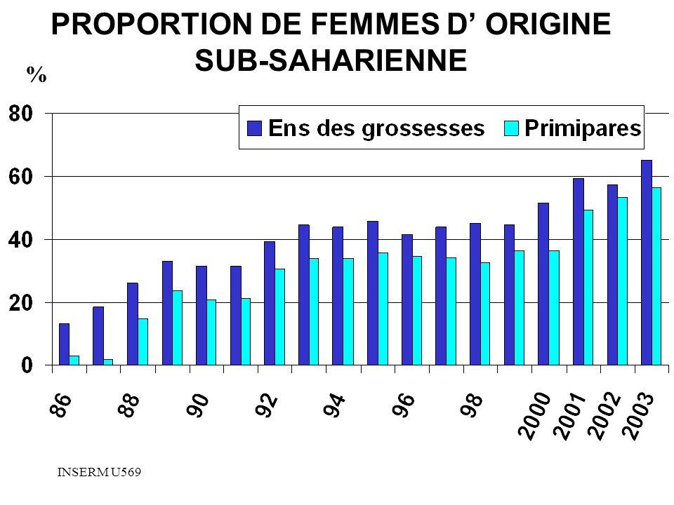 INSERM U569 PROPORTION DE FEMMES D ORIGINE SUB-SAHARIENNE %