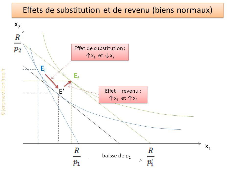 © jeromevillion.free.fr EfEf baisse de p 1 E EiEi Effets de substitution et de revenu (biens normaux) x2x2 x1x1 Effet de substitution : x 1 et x 2 Eff