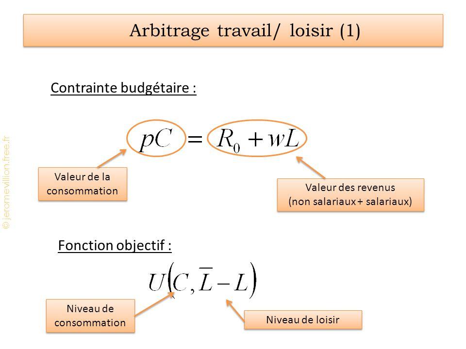 © jeromevillion.free.fr Arbitrage travail/ loisir (1) Contrainte budgétaire : Fonction objectif : Valeur de la consommation Valeur des revenus (non sa