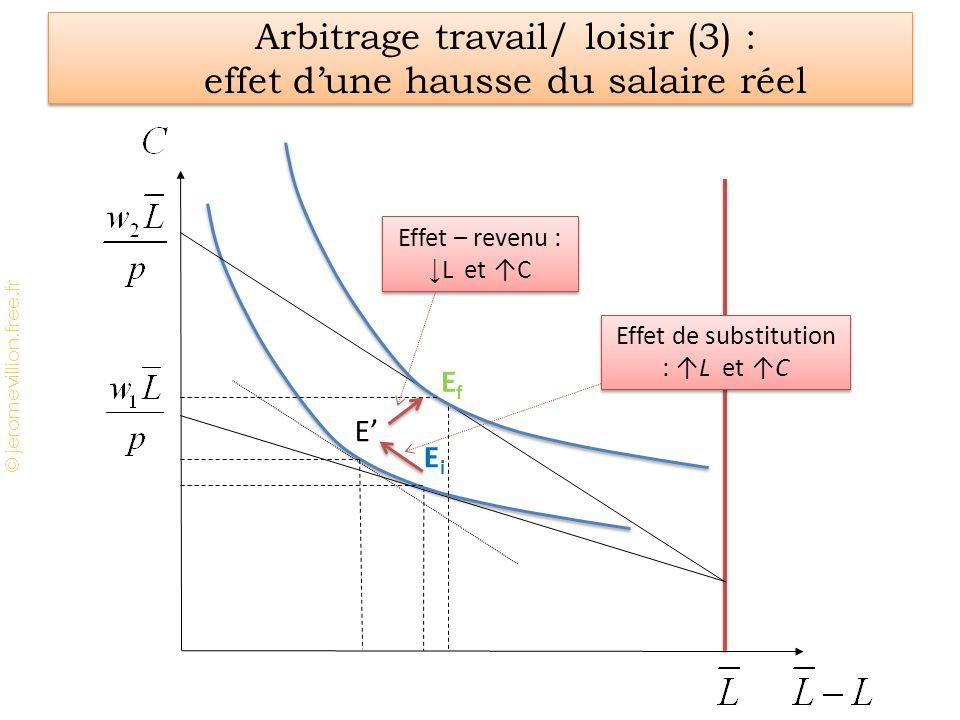 © jeromevillion.free.fr Arbitrage travail/ loisir (3) : effet dune hausse du salaire réel EiEi E EfEf Effet de substitution : L et C Effet – revenu :