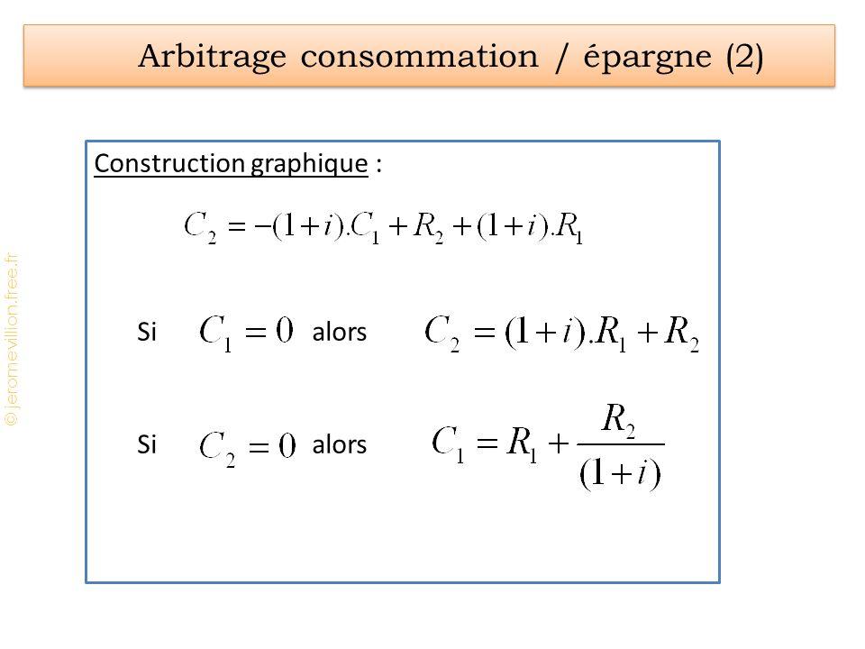 © jeromevillion.free.fr Construction graphique : Si alors Arbitrage consommation / épargne (2)