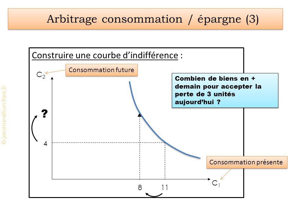 © jeromevillion.free.fr Construire une courbe dindifférence : Arbitrage consommation / épargne (3) C2C2 C1C1 4 11 8 ? Combien de biens en + demain pou