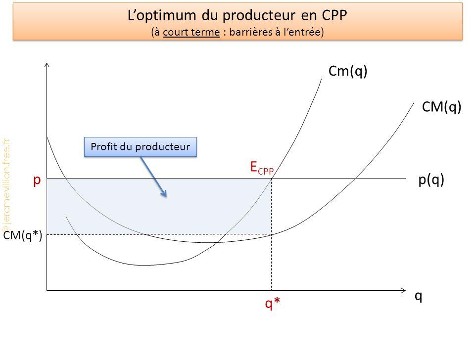 © jeromevillion.free.fr Loptimum du producteur en CPP (à court terme : barrières à lentrée) q Cm(q) CM(q) q* E CPP CM(q*) Profit du producteur p(q)p