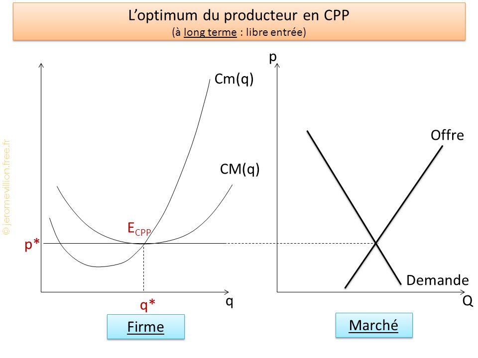 © jeromevillion.free.fr Loptimum du producteur en CPP (à long terme : libre entrée) q Cm(q) CM(q) q* E CPP p* Q p Offre Demande Marché Firme