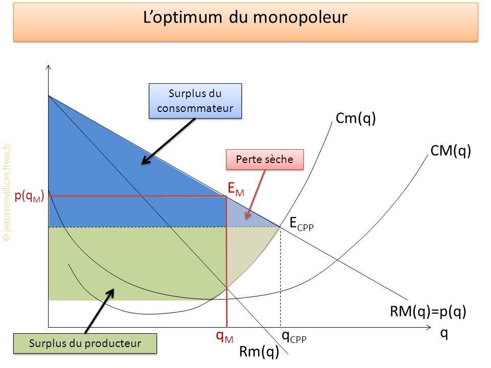 © jeromevillion.free.fr Loptimum du monopoleur q Cm(q) CM(q) Rm(q) RM(q)=p(q) q CPP E CPP p(q M ) qMqM EMEM Perte sèche Surplus du consommateur Surplu
