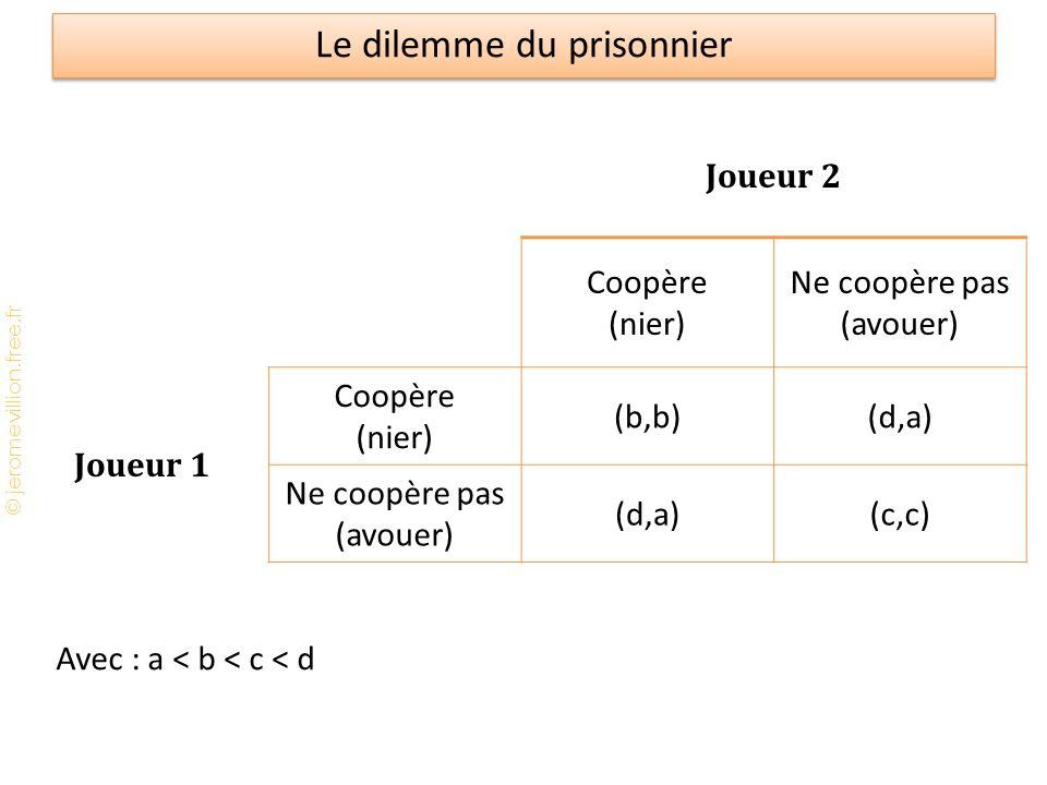 © jeromevillion.free.fr Le dilemme du prisonnier Joueur 2 Coopère (nier) Ne coopère pas (avouer) Joueur 1 Coopère (nier) (b,b)(d,a) Ne coopère pas (av