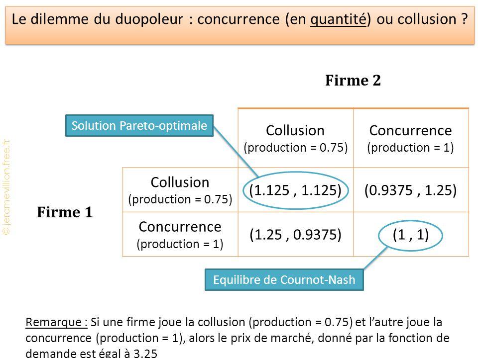 © jeromevillion.free.fr Le dilemme du duopoleur : concurrence (en quantité) ou collusion ? Firme 2 Collusion (production = 0.75) Concurrence (producti