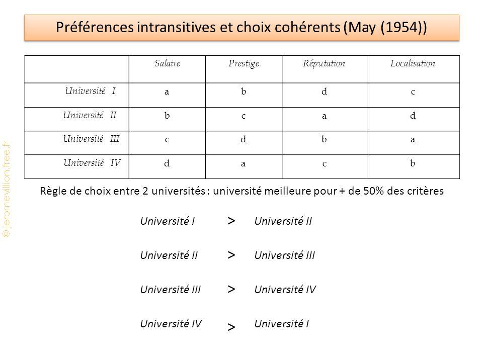 © jeromevillion.free.fr Préférences intransitives et choix cohérents (May (1954)) SalairePrestigeRéputationLocalisation Université I abdc Université I