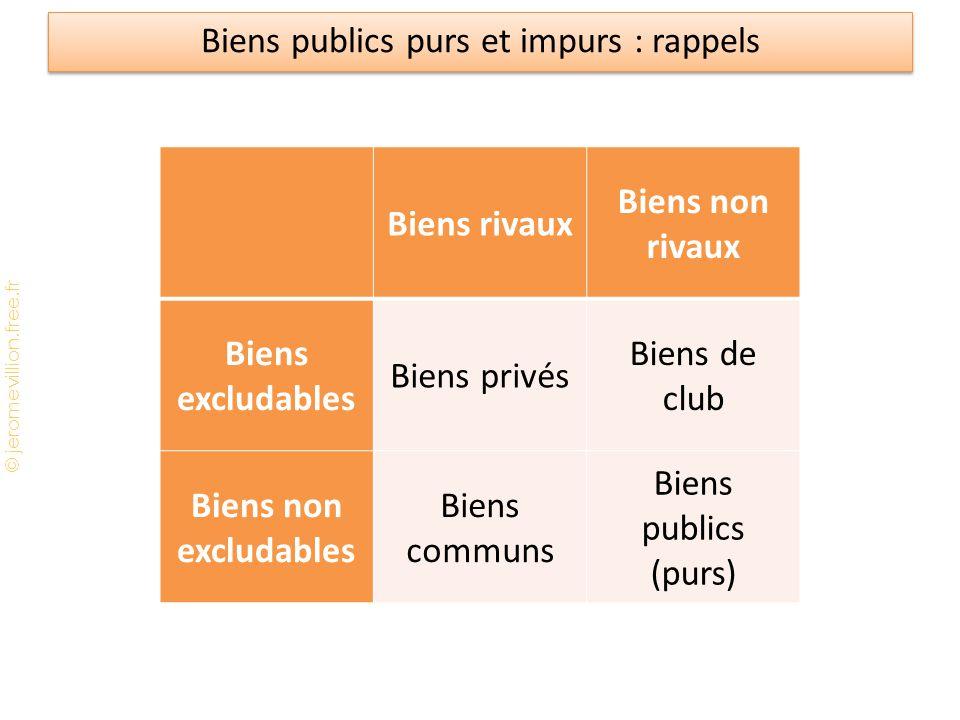 © jeromevillion.free.fr Biens publics purs et impurs : rappels Biens rivaux Biens non rivaux Biens excludables Biens privés Biens de club Biens non ex