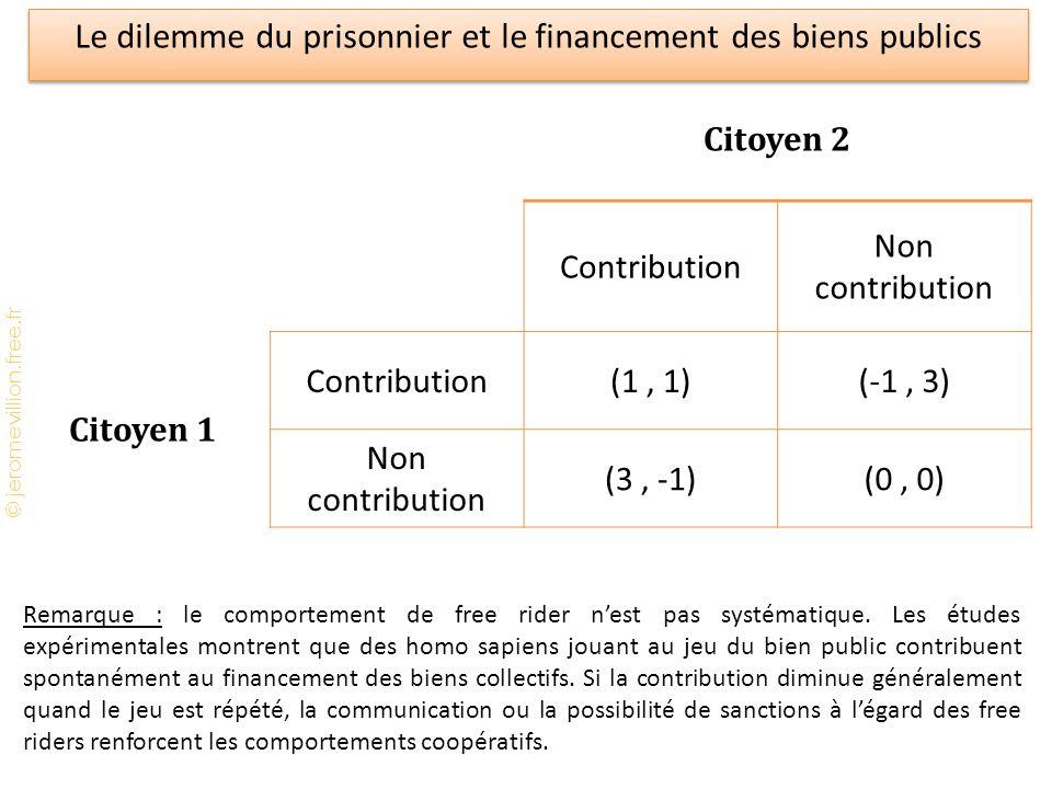 © jeromevillion.free.fr Le dilemme du prisonnier et le financement des biens publics Citoyen 2 Contribution Non contribution Citoyen 1 Contribution(1,