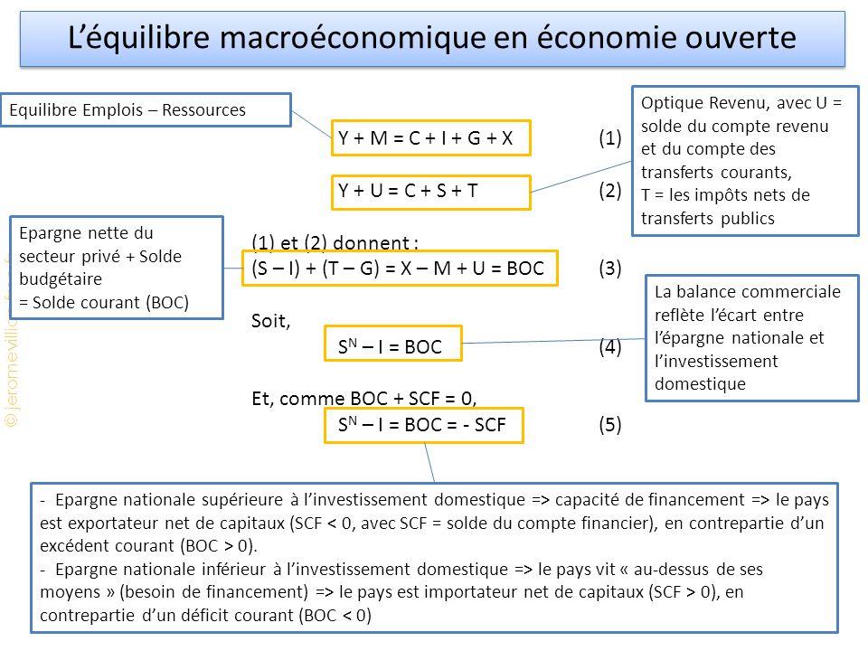 © jeromevillion.free.fr Léquilibre macroéconomique en économie ouverte Y + M = C + I + G + X(1) Y + U = C + S + T(2) (1) et (2) donnent : (S – I) + (T