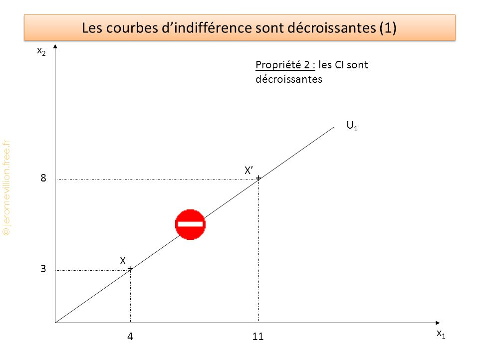 © jeromevillion.free.fr Les courbes dindifférence sont décroissantes (2) x2x2 x1x1 U1U1 Propriété 2 : les CI sont décroissantes U3U3 U2U2 Sens de préférence croissante