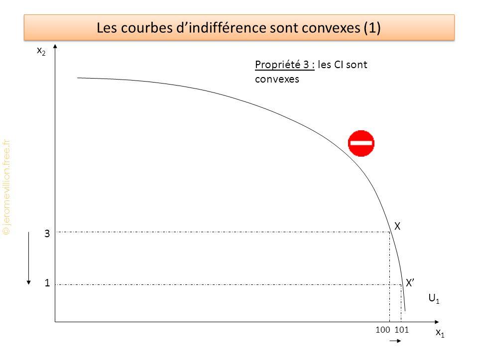 © jeromevillion.free.fr Les courbes dindifférence sont convexes (2) x2x2 x1x1 U1U1 Propriété 3 : les CI sont convexes 3 1 2060 X X Remarque : si les CI sont convexes alors lutilité marginale est décroissante