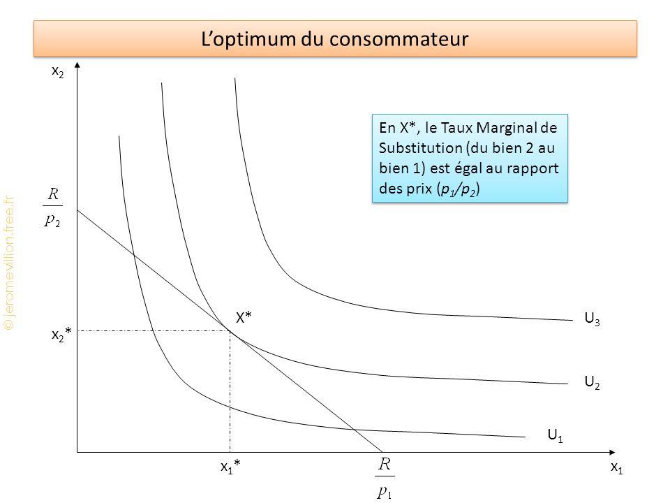 © jeromevillion.free.fr Loptimum du consommateur x2x2 x1x1 U1U1 U2U2 U3U3 x2*x2* x1*x1* X* En X*, le Taux Marginal de Substitution (du bien 2 au bien