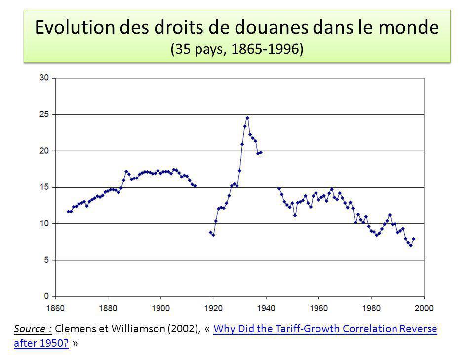 Evolution des droits de douanes dans le monde (35 pays, 1865-1996) Source : Clemens et Williamson (2002), « Why Did the Tariff-Growth Correlation Reve