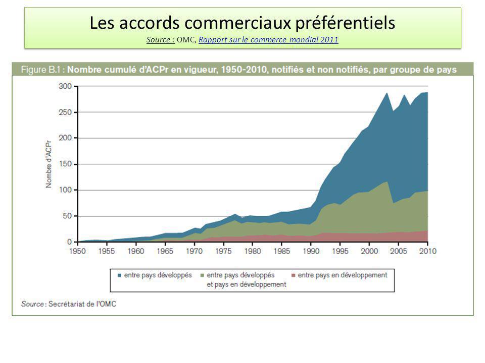 Les accords commerciaux préférentiels Source : OMC, Rapport sur le commerce mondial 2011Rapport sur le commerce mondial 2011 Les accords commerciaux p