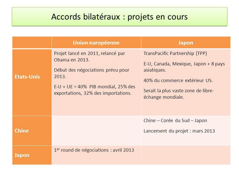Accords bilatéraux : projets en cours Union européenneJapon Etats-Unis Projet lancé en 2011, relancé par Obama en 2013. Début des négociations prévu p