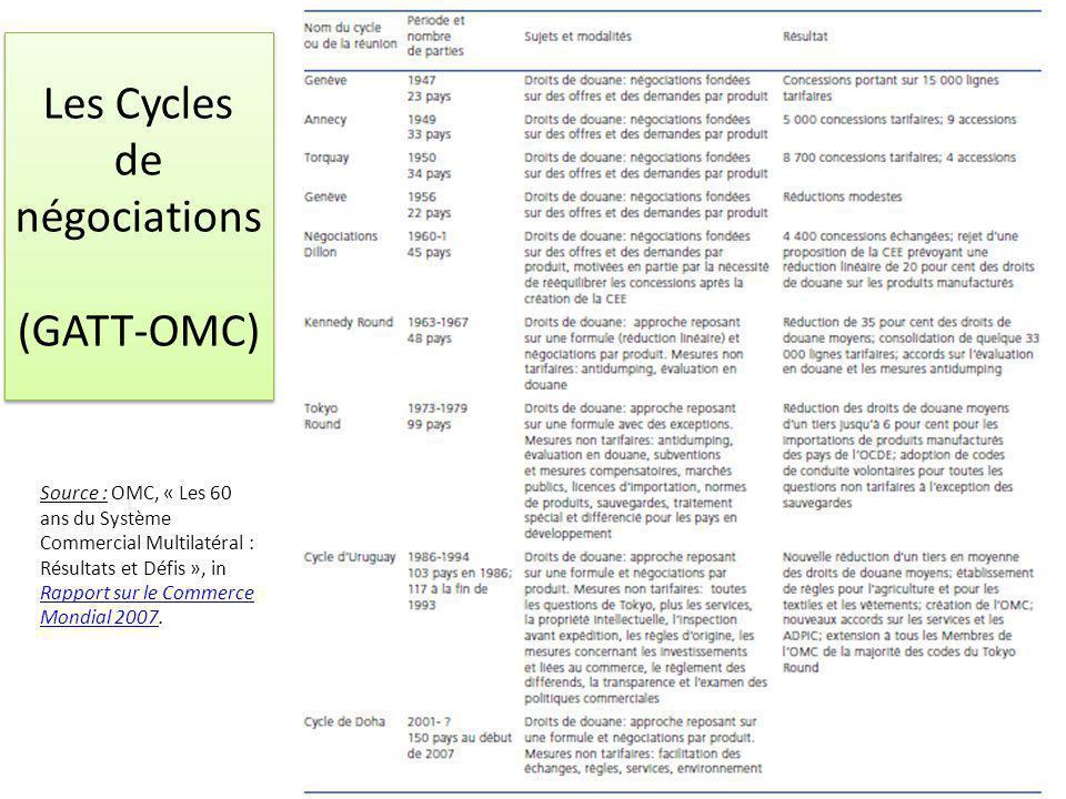 Les Cycles de négociations (GATT-OMC) Source : OMC, « Les 60 ans du Système Commercial Multilatéral : Résultats et Défis », in Rapport sur le Commerce
