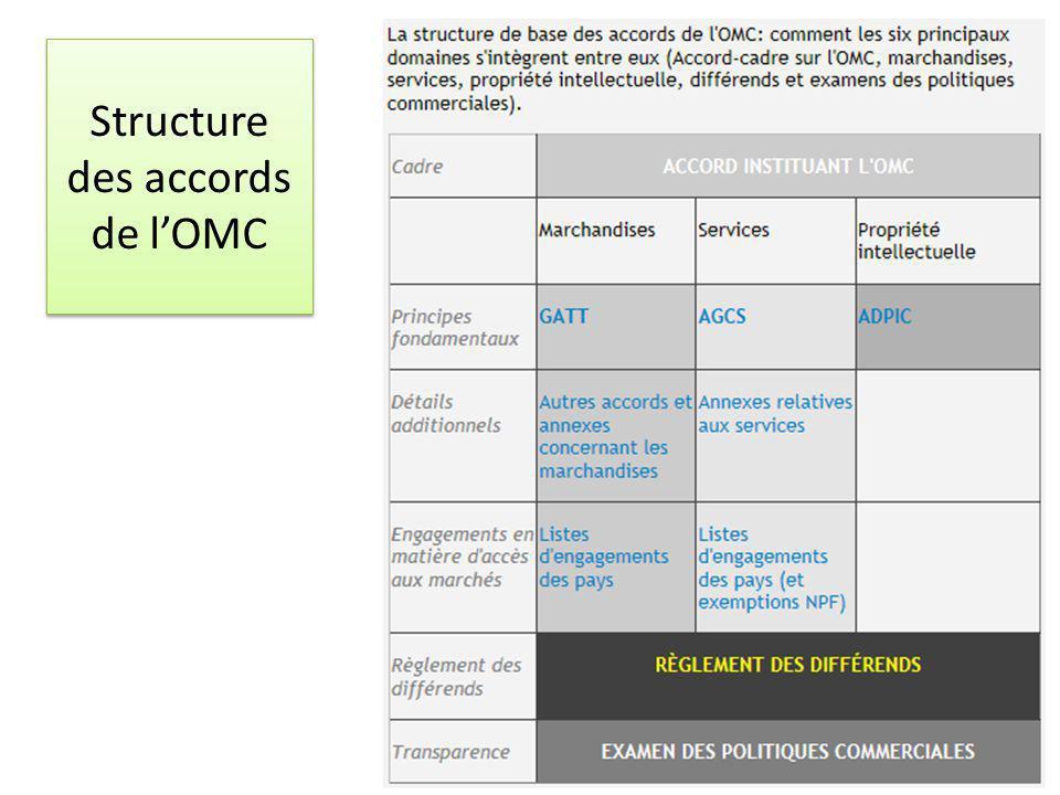 Structure des accords de lOMC