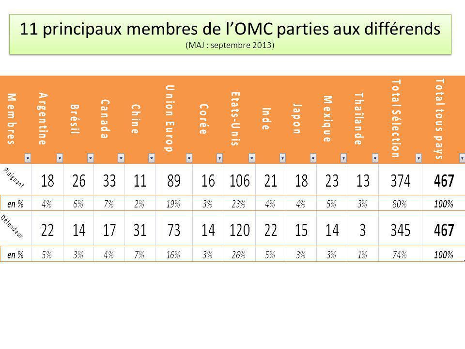 11 principaux membres de lOMC parties aux différends (MAJ : septembre 2013)