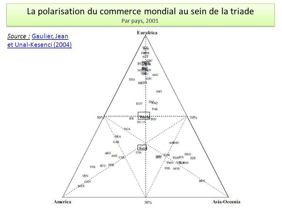 La polarisation du commerce mondial au sein de la triade Par pays, 2001 Source : Gaulier, Jean et Unal-Kesenci (2004)Gaulier, Jean et Unal-Kesenci (20