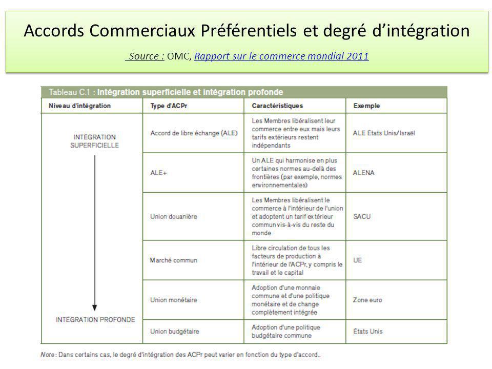 Accords Commerciaux Préférentiels et degré dintégration Source : OMC, Rapport sur le commerce mondial 2011Rapport sur le commerce mondial 2011 Accords