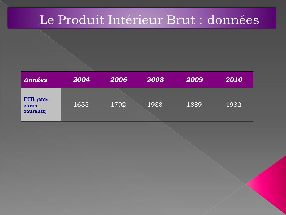 Années20042006200820092010 PIB (Mds euros courants) 16551792193318891932