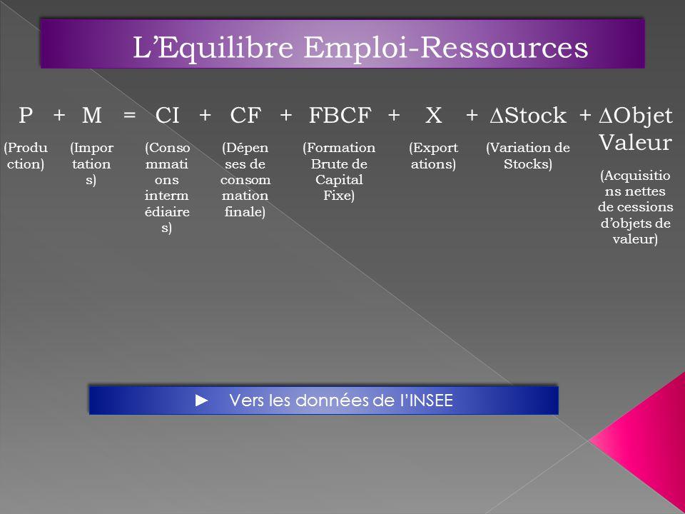 P (Produ ction) +M (Impor tation s) =CI (Conso mmati ons interm édiaire s) +CF (Dépen ses de consom mation finale) +FBCF (Formation Brute de Capital Fixe) +X (Export ations) +Stock (Variation de Stocks) +Objet Valeur (Acquisitio ns nettes de cessions dobjets de valeur) Vers les données de lINSEE