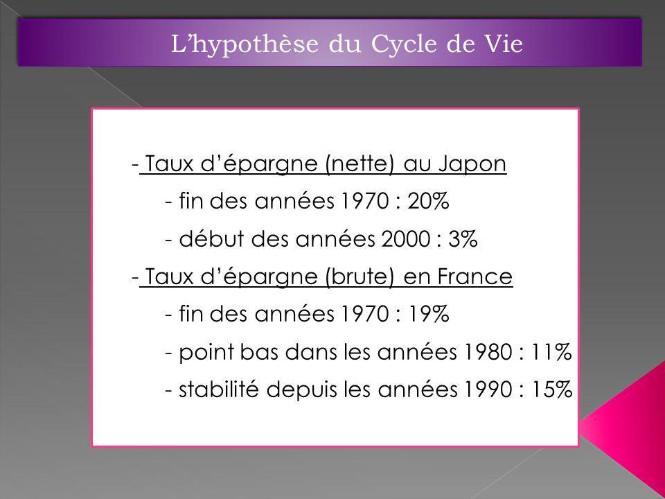- Taux dépargne (nette) au Japon - fin des années 1970 : 20% - début des années 2000 : 3% - Taux dépargne (brute) en France - fin des années 1970 : 19% - point bas dans les années 1980 : 11% - stabilité depuis les années 1990 : 15%