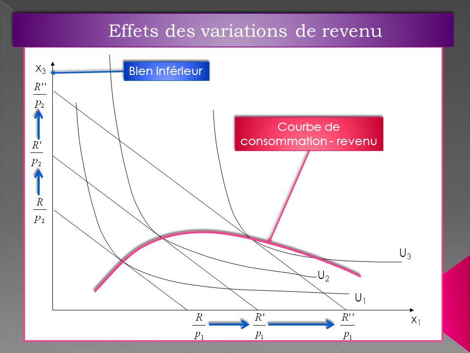 U3U3 U2U2 U1U1 x3x3 x1x1 Bien inférieur Courbe de consommation - revenu