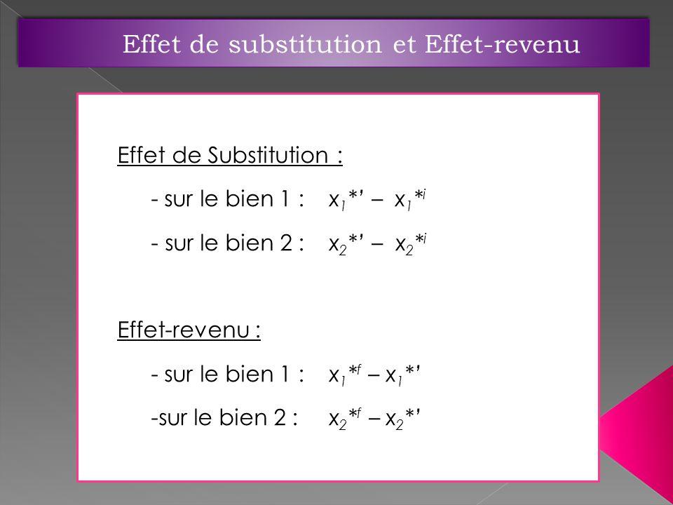 Effet de Substitution : - sur le bien 1 : x 1 * – x 1 * i - sur le bien 2 : x 2 * – x 2 * i Effet-revenu : - sur le bien 1 : x 1 * f – x 1 * -sur le b