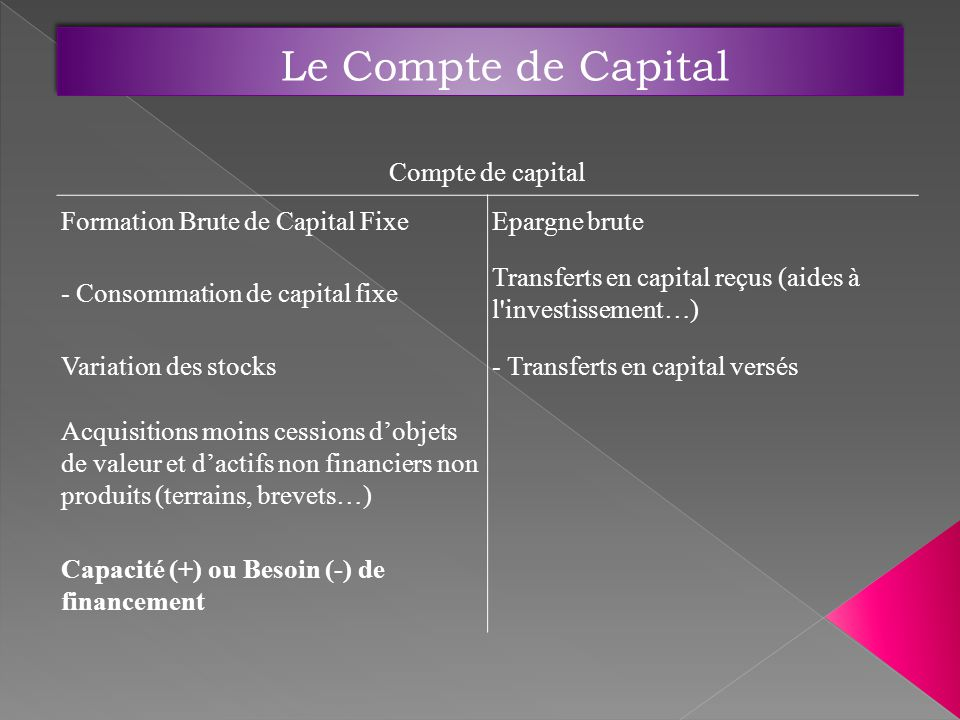 Compte de capital Formation Brute de Capital FixeEpargne brute - Consommation de capital fixe Transferts en capital reçus (aides à l investissement…) Variation des stocks- Transferts en capital versés Acquisitions moins cessions dobjets de valeur et dactifs non financiers non produits (terrains, brevets…) Capacité (+) ou Besoin (-) de financement