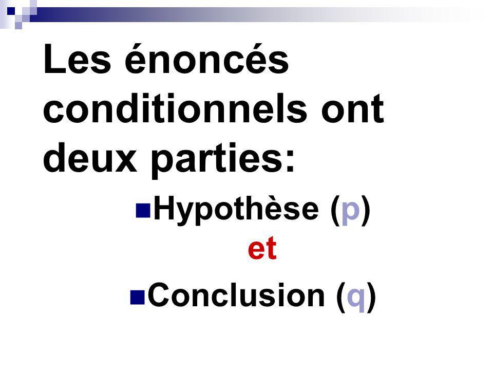 Les énoncés conditionnels ont deux parties: Hypothèse (p) et Conclusion (q)