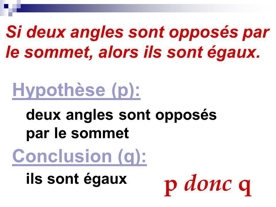 Si deux angles sont opposés par le sommet, alors ils sont égaux. p donc q Hypothèse (p): deux angles sont opposés par le sommet Conclusion (q): ils so
