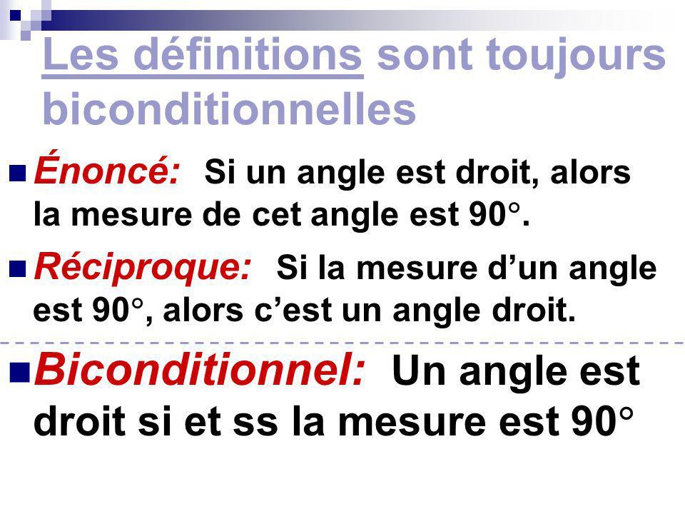 Les définitions sont toujours biconditionnelles Énoncé: Si un angle est droit, alors la mesure de cet angle est 90. Réciproque: Si la mesure dun angle