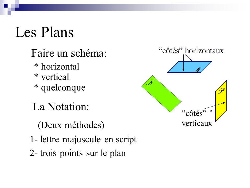 Les Plans Faire un schéma: La Notation: * horizontal * vertical 1- lettre majuscule en script 2- trois points sur le plan (Deux méthodes) * quelconque côtés horizontaux côtés verticaux M P N