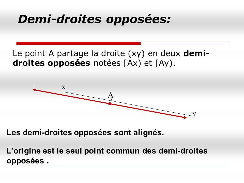 Demi-droites opposées: Le point A partage la droite (xy) en deux demi- droites opposées notées [Ax) et [Ay). A y x Les demi-droites opposées sont alig
