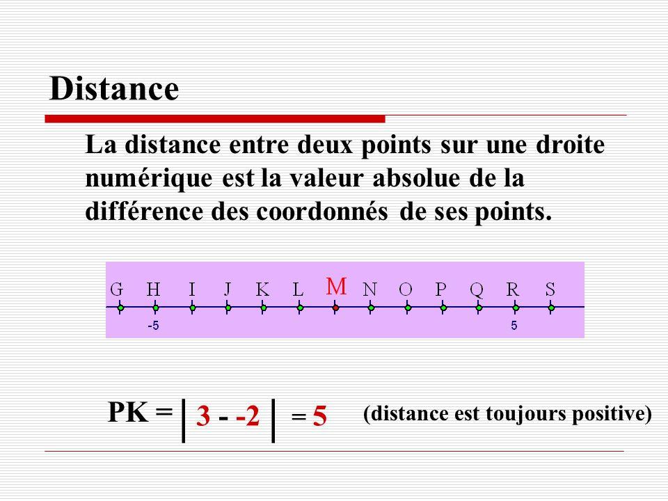 Distance La distance entre deux points sur une droite numérique est la valeur absolue de la différence des coordonnés de ses points. PK = (distance es