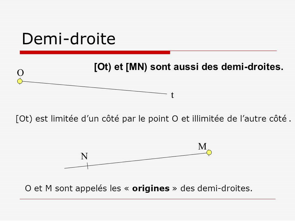 Demi-droite O t M N O et M sont appelés les « origines » des demi-droites. [Ot) et [MN) sont aussi des demi-droites. [Ot) est limitée dun côté par le