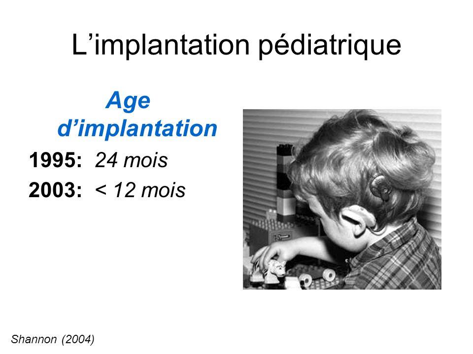 Limplantation pédiatrique Age dimplantation 1995: 24 mois 2003: < 12 mois Shannon (2004)