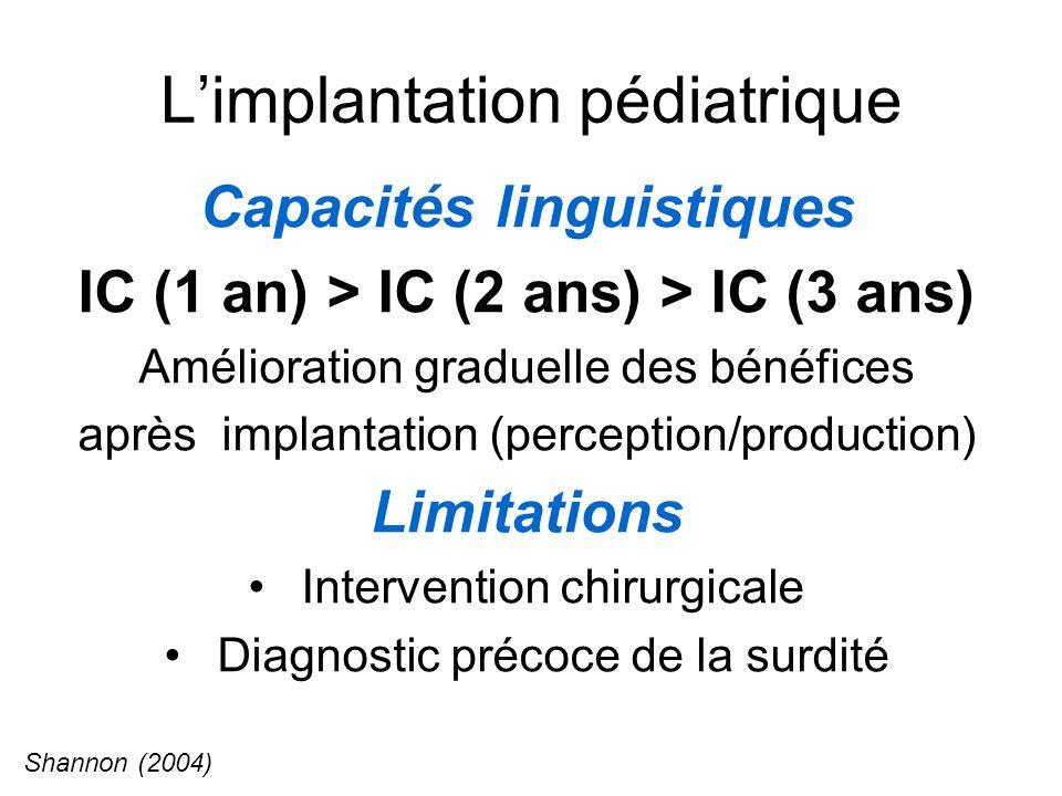 Limplantation pédiatrique Capacités linguistiques IC (1 an) > IC (2 ans) > IC (3 ans) Amélioration graduelle des bénéfices après implantation (perception/production) Limitations Intervention chirurgicale Diagnostic précoce de la surdité Shannon (2004)