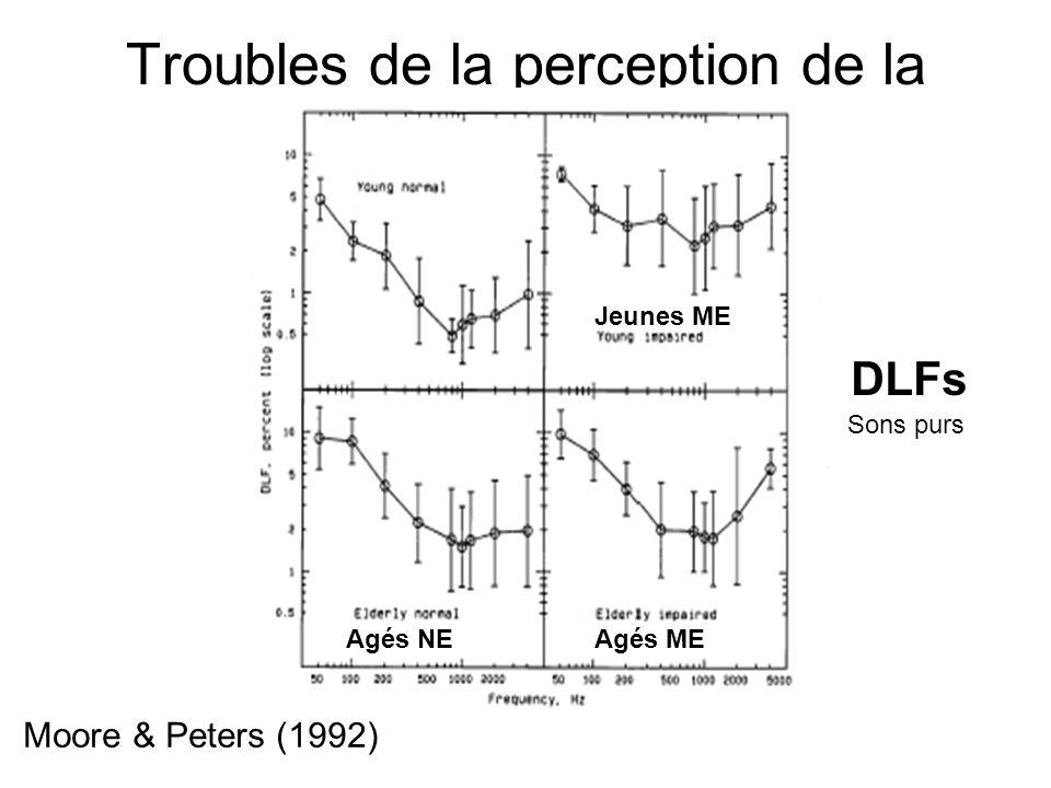 Troubles de la perception de la hauteur Moore & Peters (1992) DLFs Sons purs Jeunes ME Agés NEAgés ME